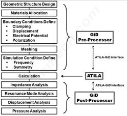 ATILA Finite element analysis for piezoelectric materials and devices